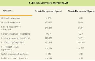 vérnyomás mérték osztályozása